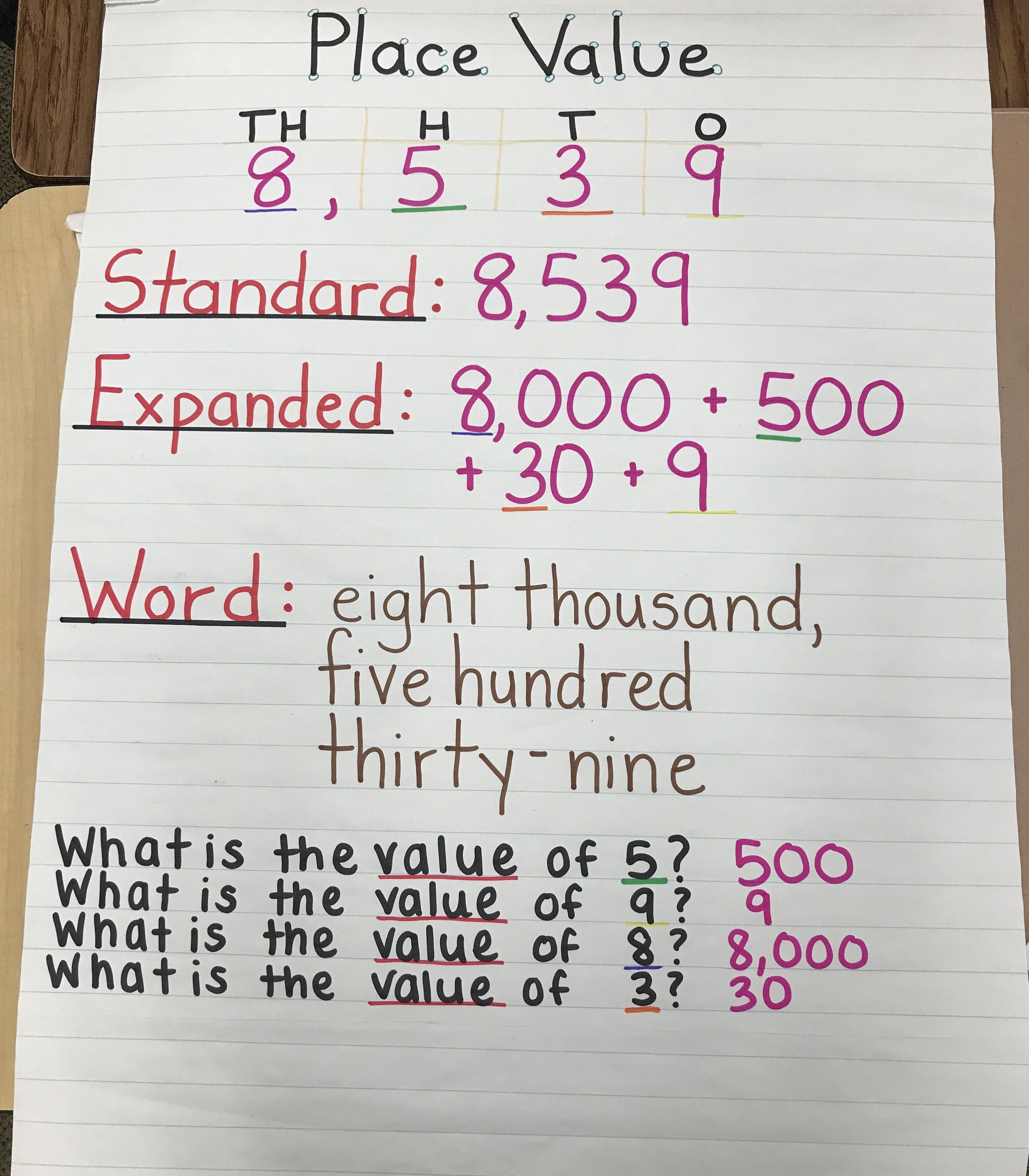 Place Value Expanded Standard Word Form Anchor Chart
