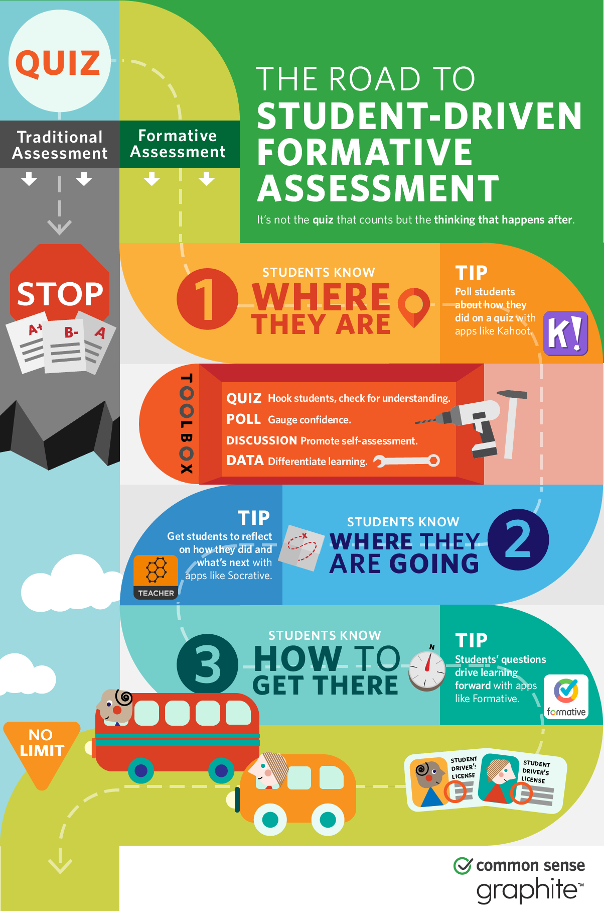 The Best Formative Assessment Tools Also Help Students Self