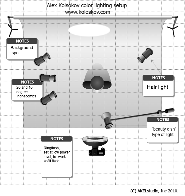 Portrait Lighting Diagram: Portrait Lighting Setup With Honeycombs Grids And Color