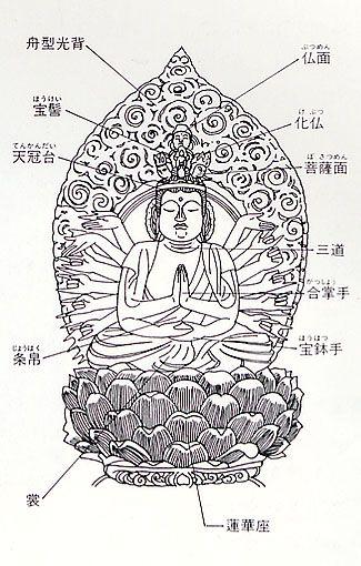 菩薩各部名称 千手観音菩薩坐像 千手院 仏教 如来 如来 菩薩