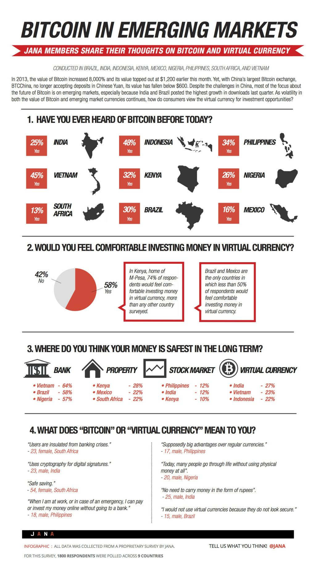 This Is What People In 9 Emerging Markets Think About Bitcoin Survey Bit CoinsBitcoin MiningInfographicBitcoin