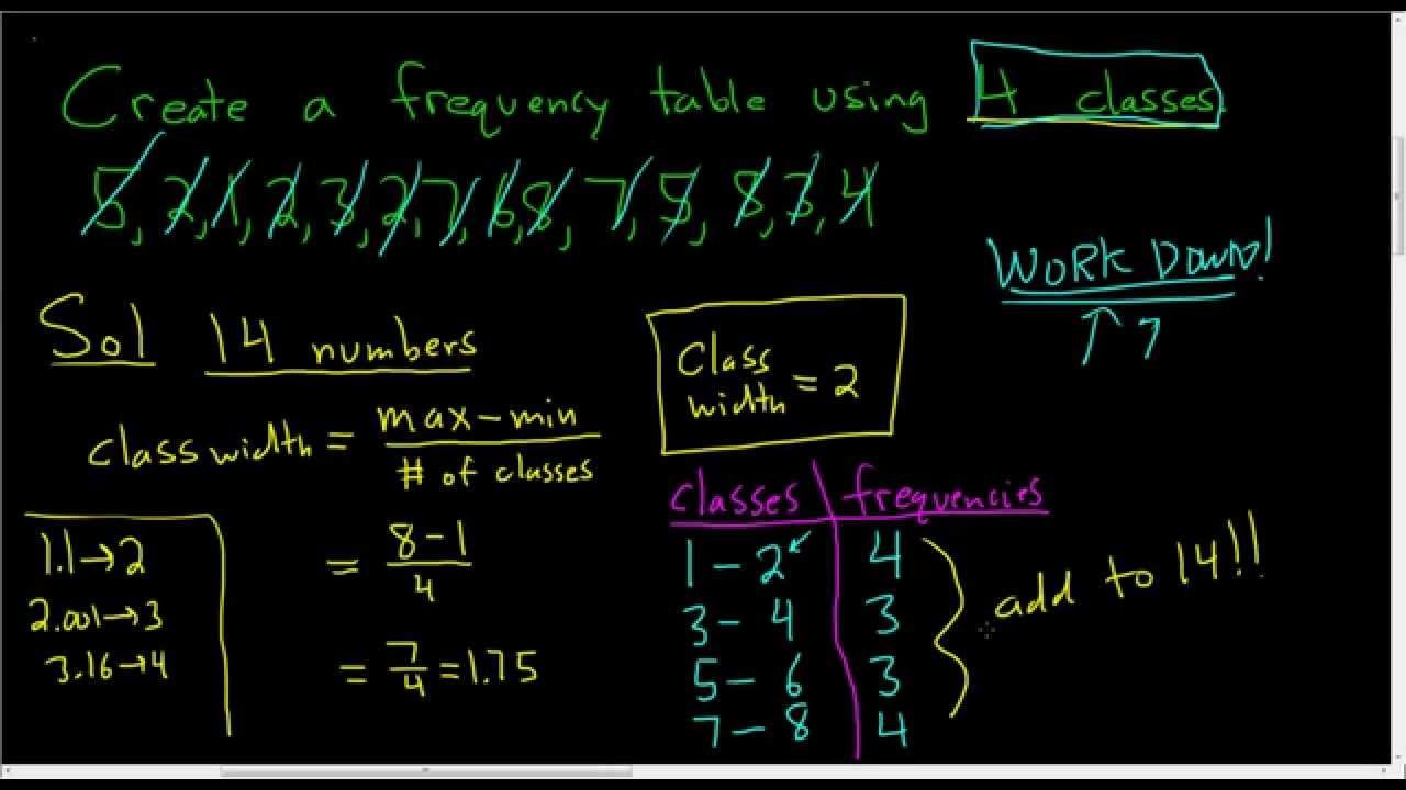 Frequency Table And Class Width Example Frequency Table Math Videos Class