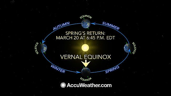 Total Solar Eclipse to Transpire Amid Vernal Equinox and