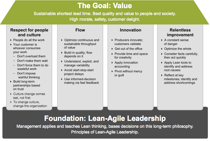 figure 1  the safe house of lean