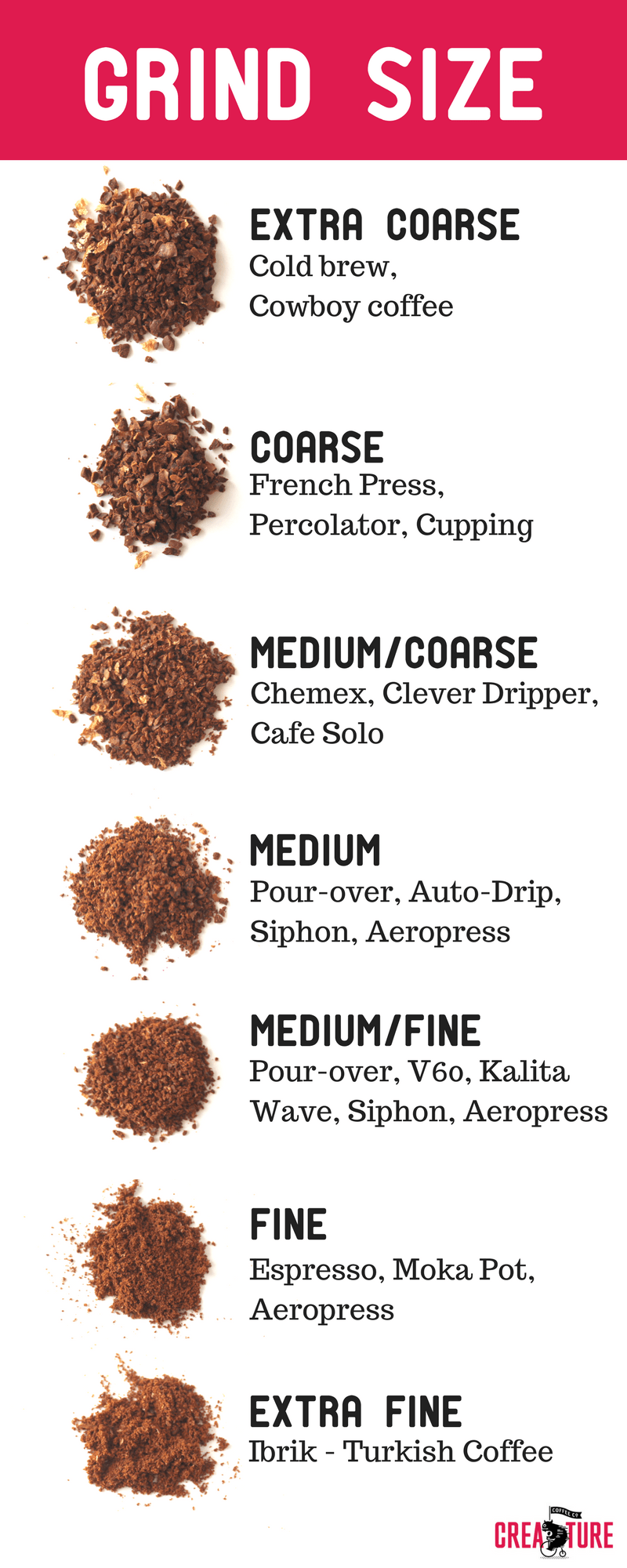 GRIND SIZE CHART Creature Coffee Subscription Best Grind