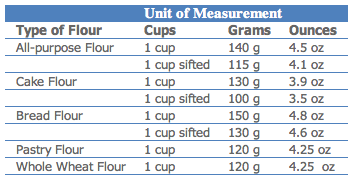 Unit Of Measurement For Types Of Flour Cups Grams And Ounces Measuring Flour Types Of Flour Bread Flour