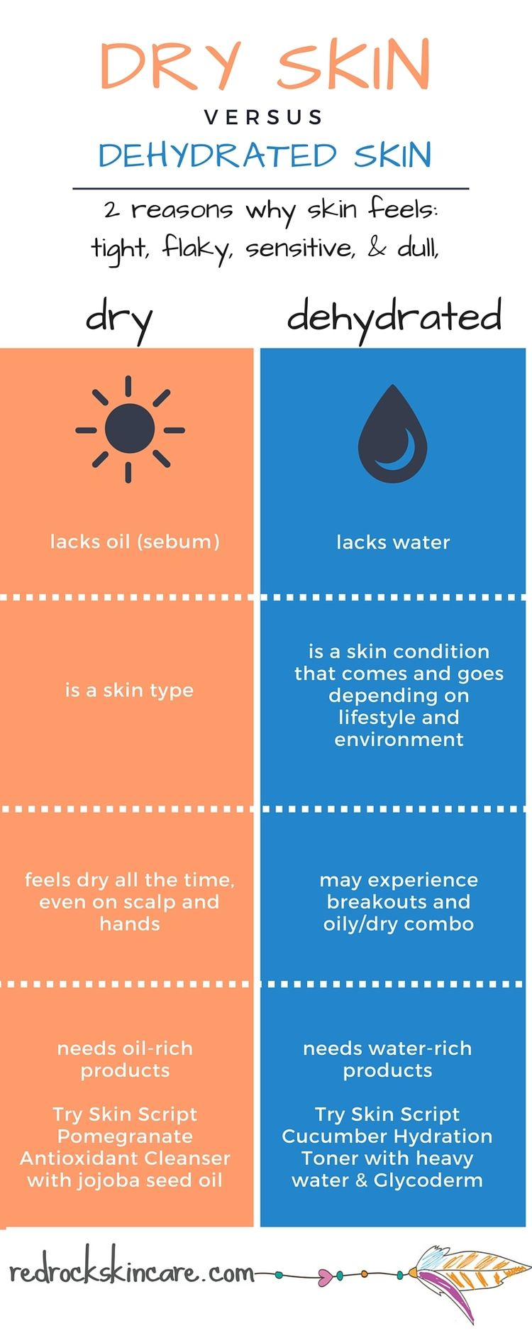 dehydrated skin remedies
