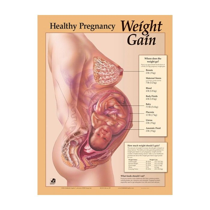 How Much Weight Should You Gain In Pregnancy Preparing For Baby Mc