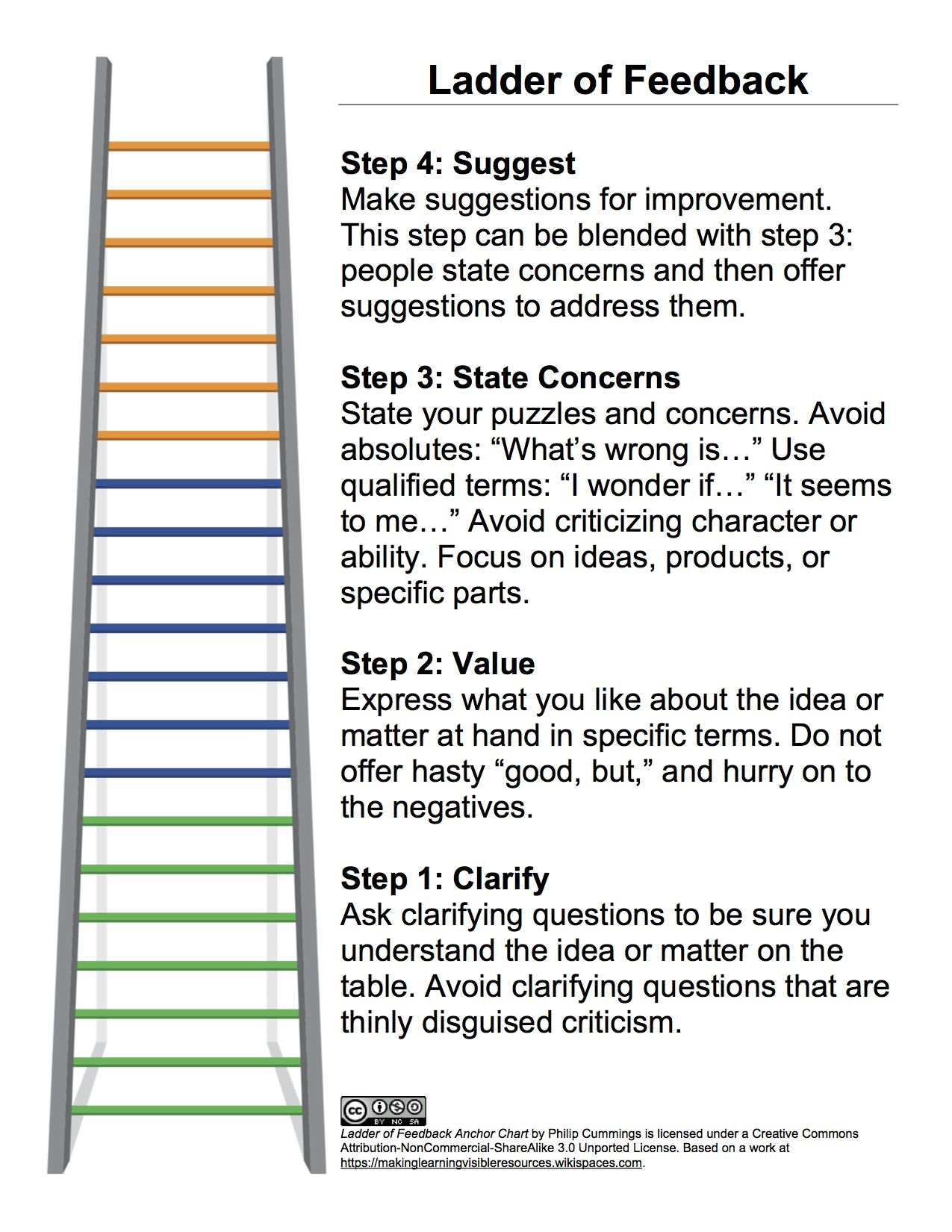 Ladder Of Feedback Google Search Temporary Board Pinterest
