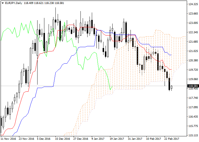 Ichimoku kinko hyo translates to one glance equilibrium chart or instant look at the balance also rh pinterest