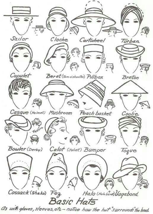 Guide To Hat Forms Of The 1950s Fashion Infographic Hats Vintage Millinery
