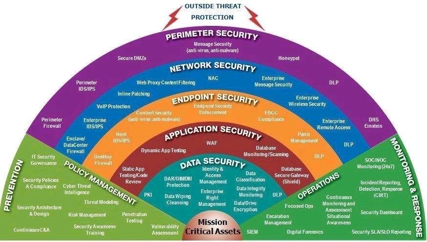 Cybersecurity Framework Cybersecurity Infographic Cybersecurity Framework Cyber Security Technology