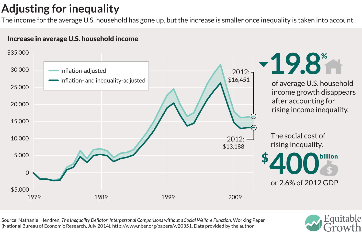 Image Result For Relationship Between Income Inequality And Growth Us Inequality Growth Income