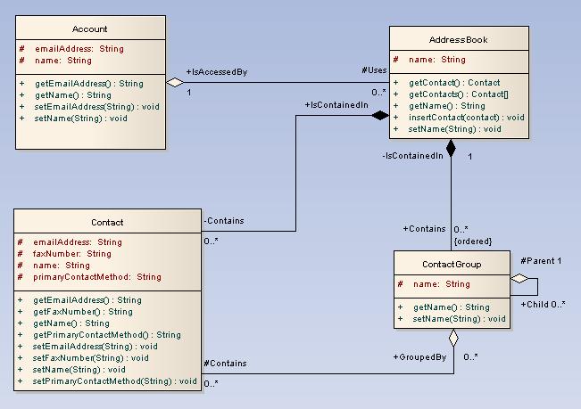 Sparx Systems - UML 2 Tutorial - Class Diagram (com imagens)