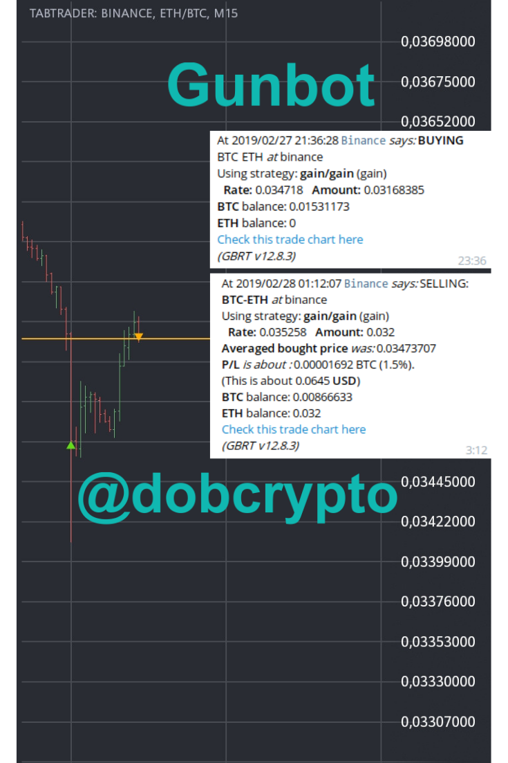 1 Of Today Awesome Gunbot Trade On Binance Btc Eth Pair 1 5