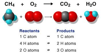 fa0eacad3ab41fce07cd64011f34972b - Chemical Reactions and Equations (chemistry)