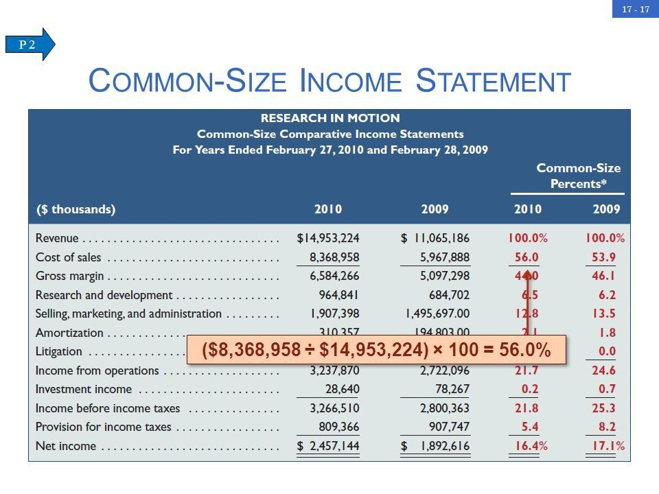 common size income statement template analysis of financial statements ppt free p&l