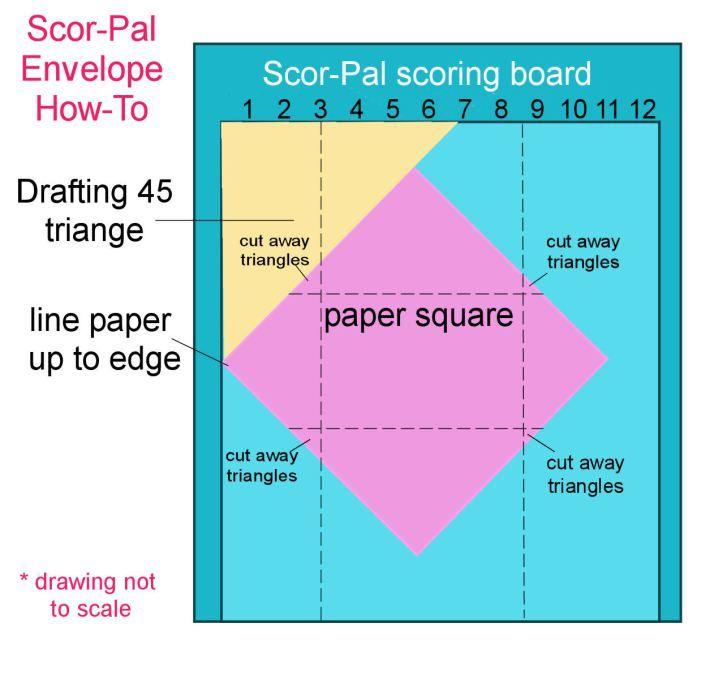 scorboardenviediagram