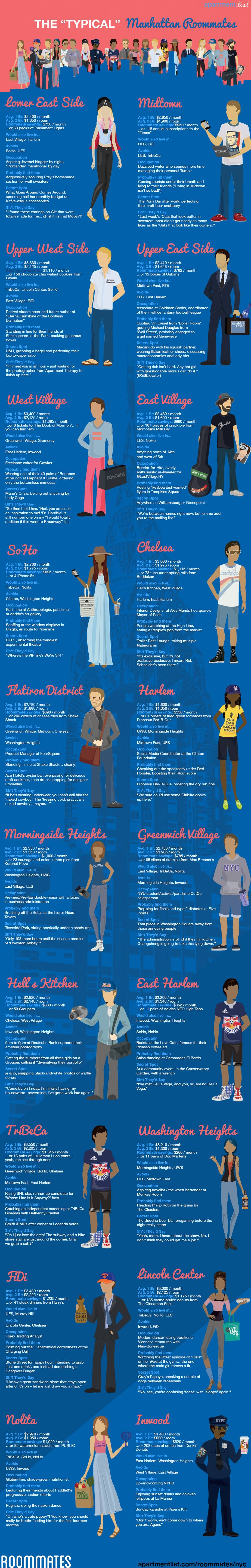 This Craigslist Crusher Can Help You Find A New Non Creepy Roommate Infographic Manhattan Neighborhoods