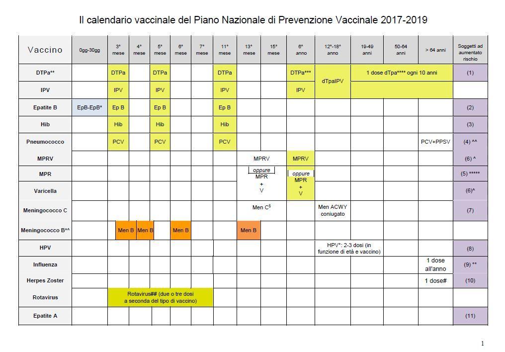 Calendario Vaccini 2020.Nuovo Calendario Vaccinale Calendario 2020