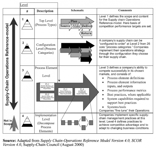 The Scor Model  A Simple Graphic About Scor Process Model For Crm