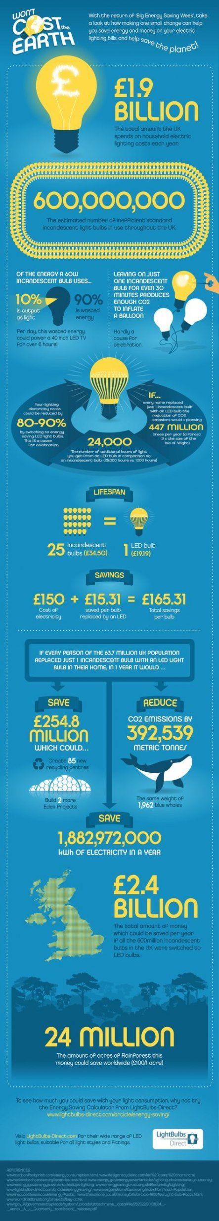 New Led Lighting Home Lightbulbs 39+ Ideas | Led lighting ...