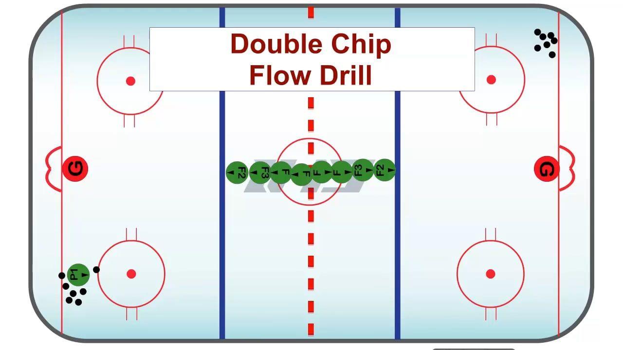Double Chip Flow Drill Hockey Drills Hockey Drill