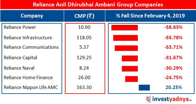 Reliance Anil Dhirubhai Ambani Group Reliance Adag Problem Analysis Share Market Analysis Analysis Real Estate Business
