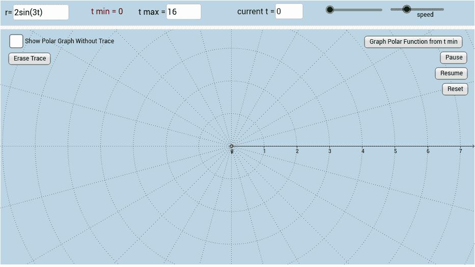 Polar Function Graphing Precalculus Quadratics Graphing