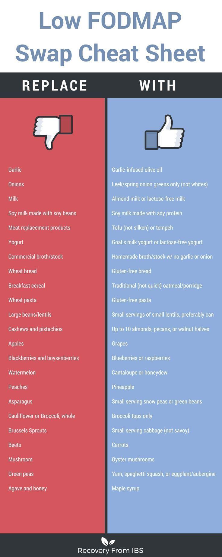 Low FODMAP Food Swap Cheat Sheet — Erin Skinner
