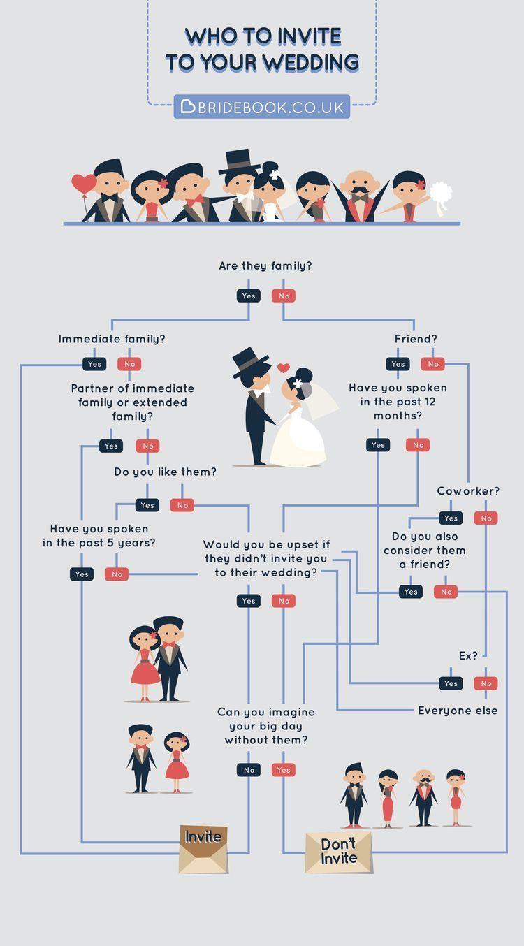 planera bröllop budget