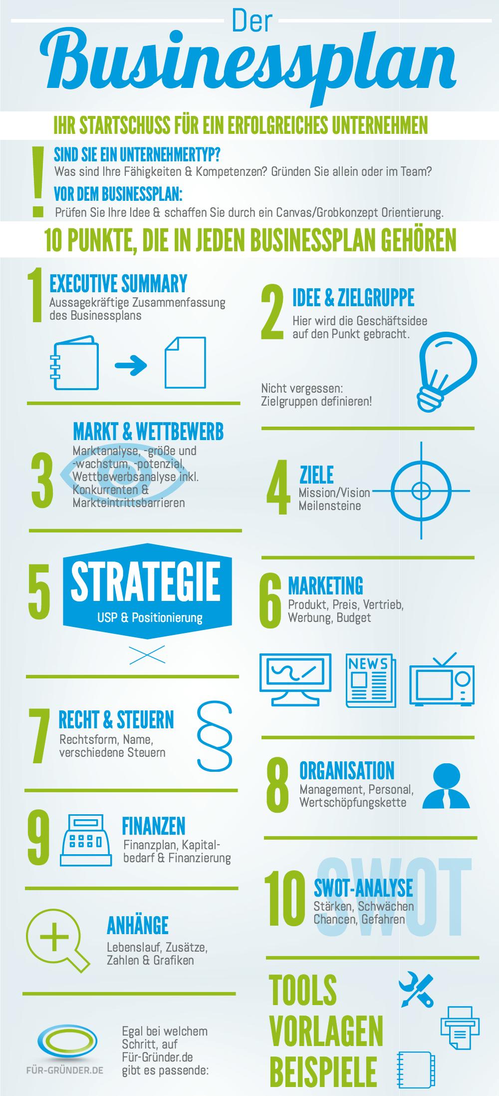 Infografik 10 Punkte In Jeden Businessplan Gehören