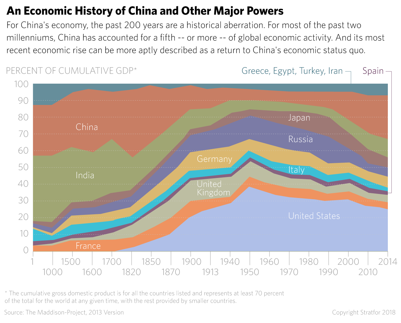For The U S And China The Economic Fight Of The Century Begins Economic Activity Economy Activities