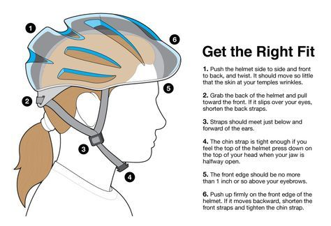Bike Helmet Buying Guide Bicycle Helmets For Women Kids Bike