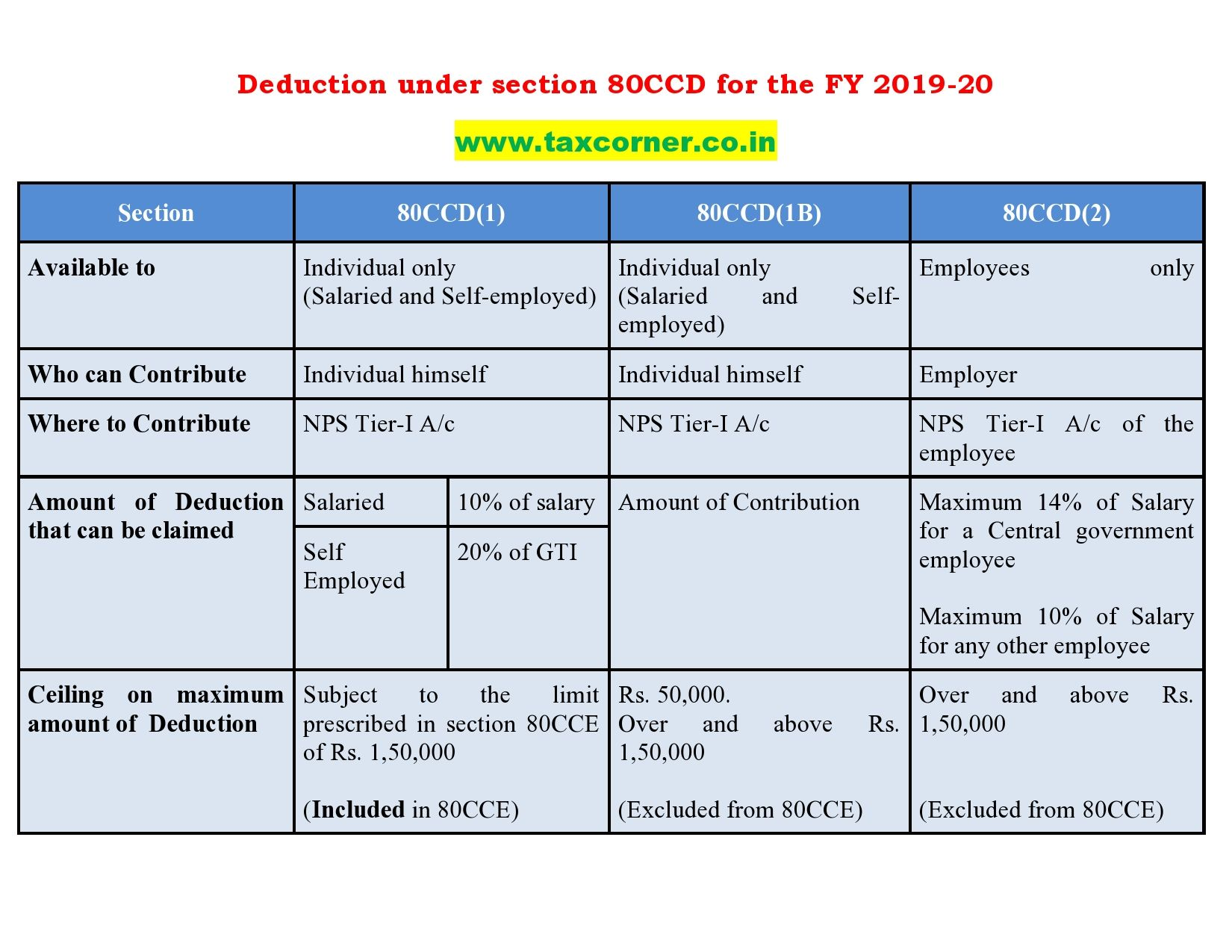 Sujit Talukder Incometaxdiary Twitter In 2020 Income Income Tax Deduction