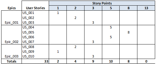 Agile Templates Story Points - Google Search | Project Management