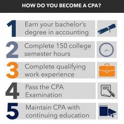 How To Become A Cpa Visual Ly