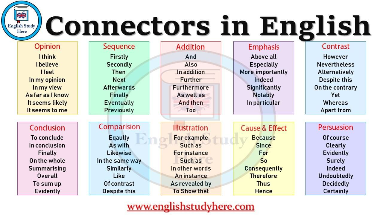 List Of Sentence Connectors In English Connectors List Opinion For Detailed Connectors Of Opinion I Th English Study Linking Words Teaching English Grammar What is link between addition and