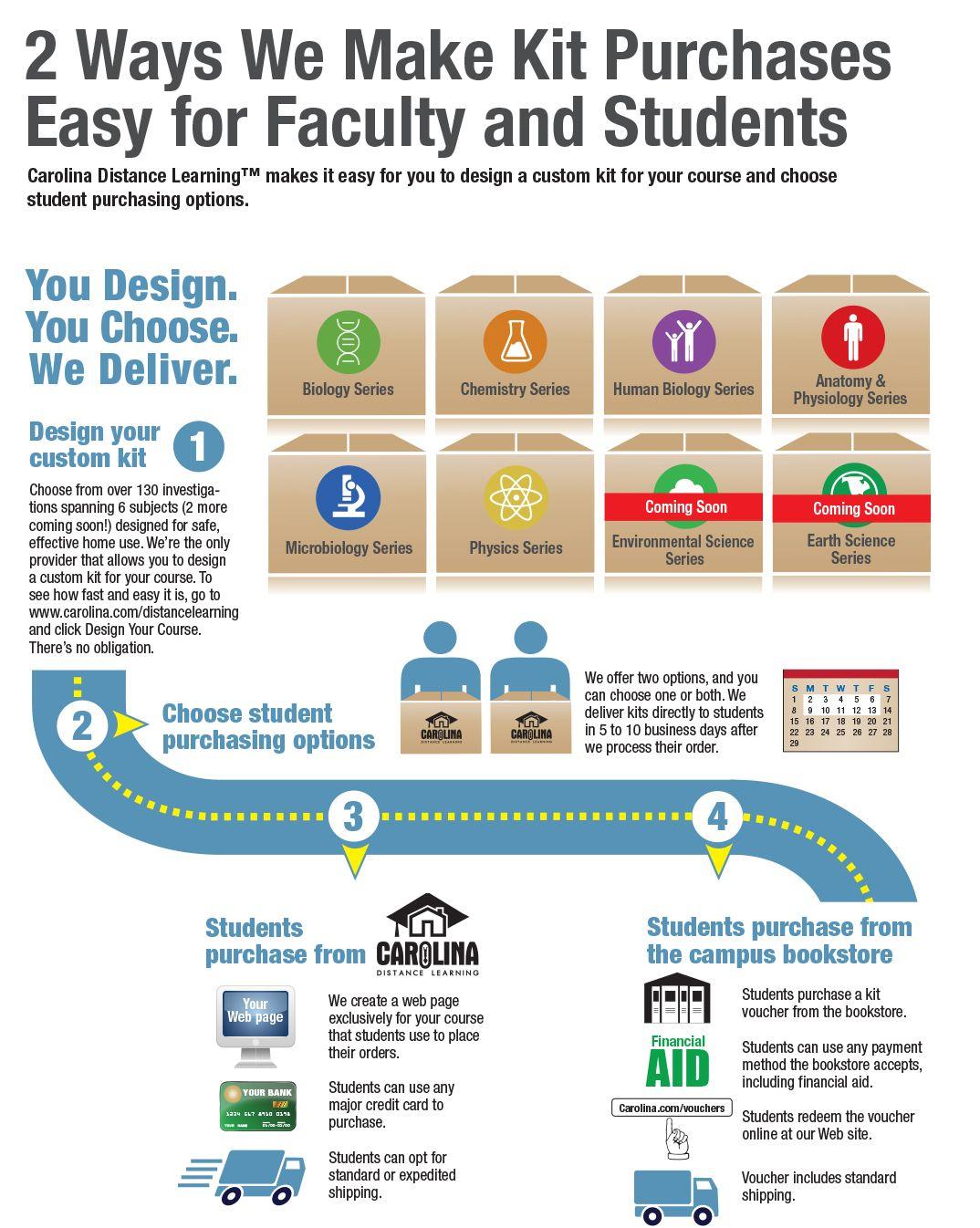 Two Ways to Buy Carolina Distance Learning Lab Kits | Carolina ...