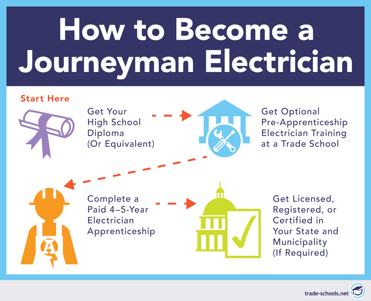 Want a Reliable Job? Consider an Electrician