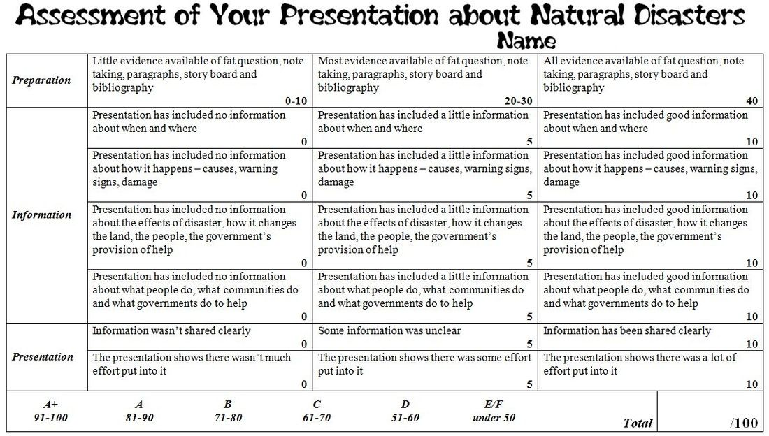 Rubric for Oral Presentation about Natural Disasters Oral