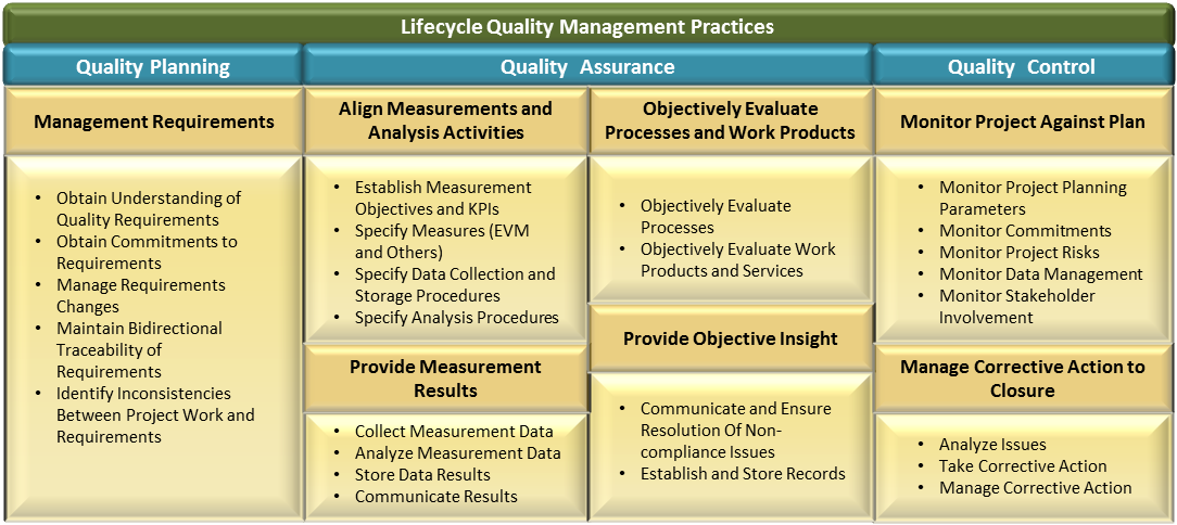 Figure 3: SE Solutions Lifecycle Quality Assurance Practices