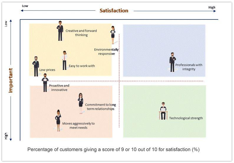 Pin By David Johnson On Customer Satisfaction Surveys  Research