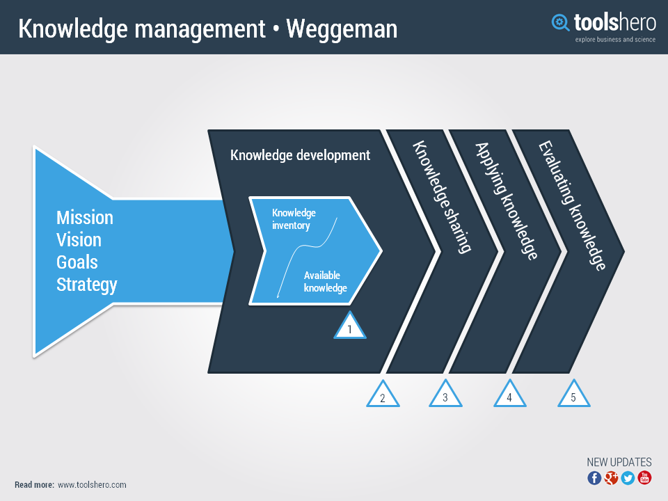 The Valuechain Of Knowledgemanagement By Mathieu Weggeman Check Http Www Toolshero Com Knowledge Managem Knowledge Management Change Management Knowledge