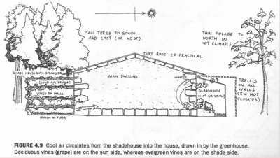 Passive Solar House Design By Bill Mollison From Introduction To