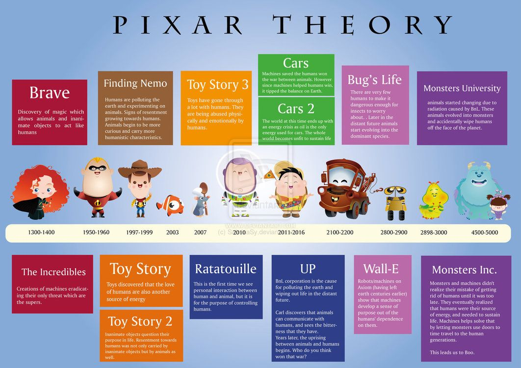 The Pixar Theory Omg If You Want A More Detailed Explaination Search For Supercarlinbrothers Pixar Theory On Youtube Pixar Theory Pixar Finding Nemo Toys