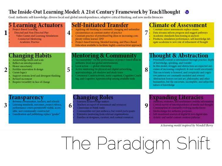 The Paradigm Shift 4 Goals Of 21st Century Learning 21st Century Learning 21st Century Teaching Teaching