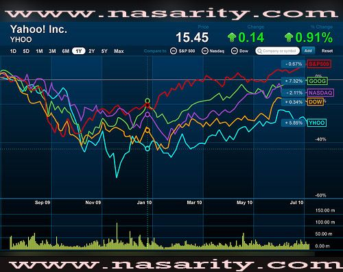 Yahoo Stock Quote Prepossessing Yahoo Finance  Dow Jones Market Share Yahoo Finance Is A Domain