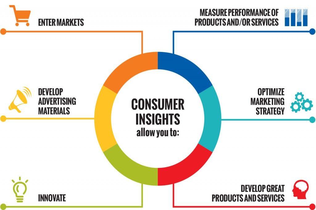 Master In Market Research And Consumer Behavior Ie Marketing Insights Consumer Behaviour School Application
