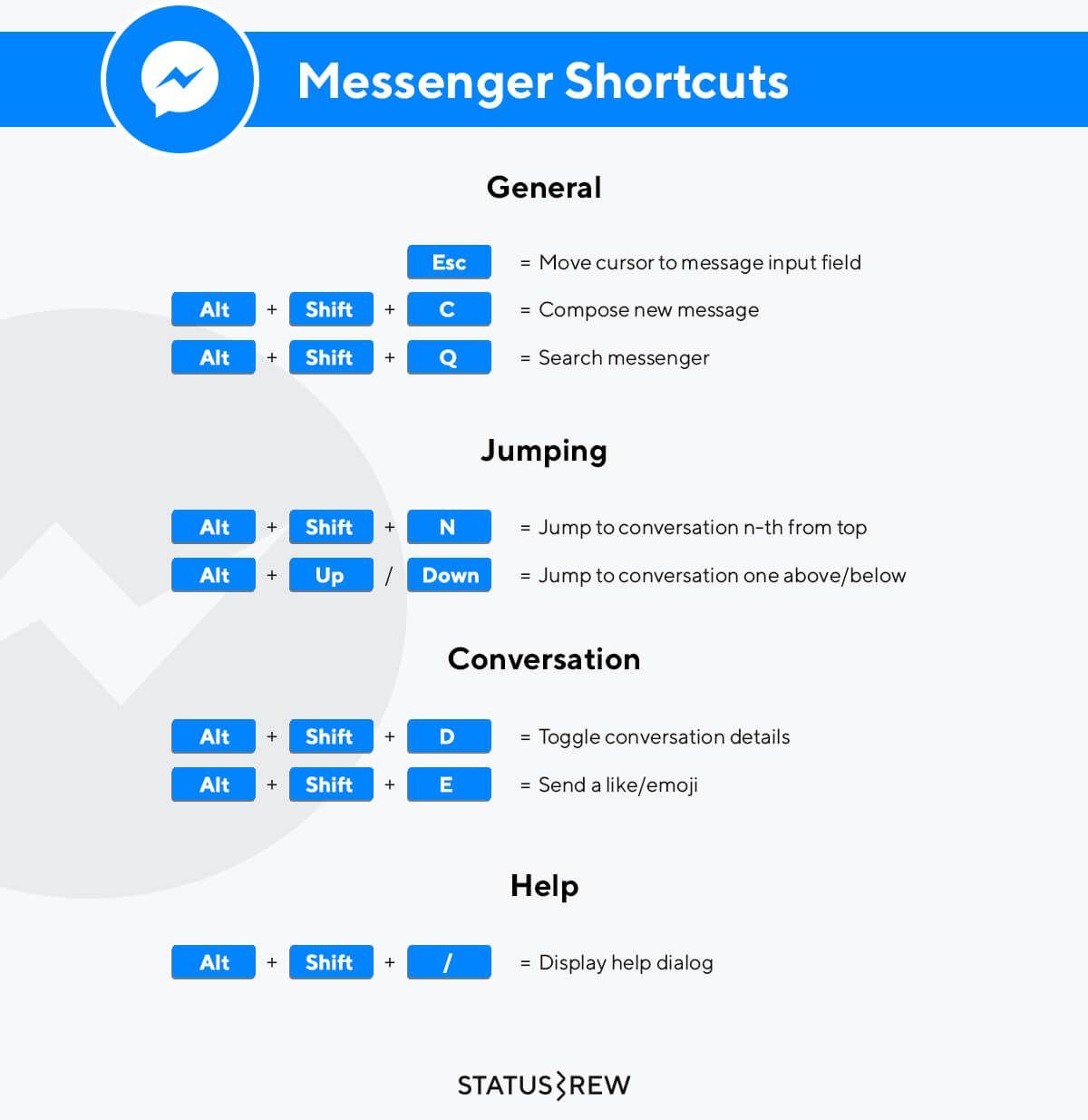 Messenger Keyboard Shortcuts Infographic Social media
